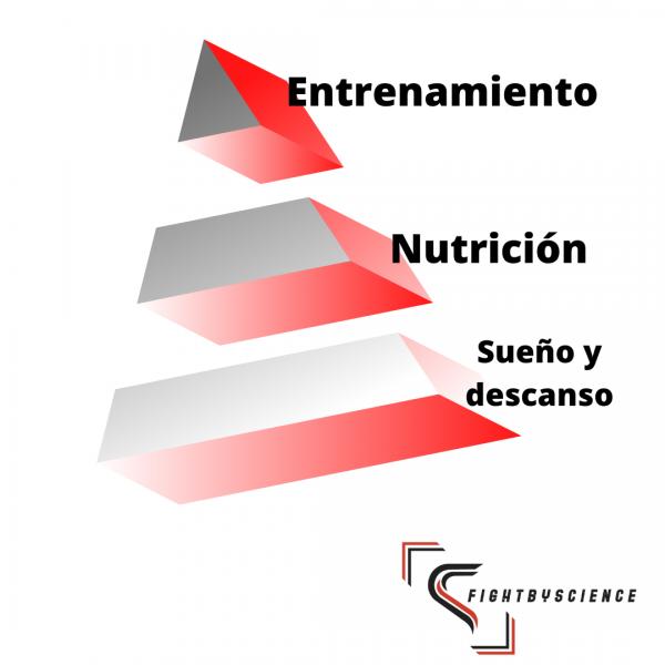 Pirámide Entrenamiento Nutrición Y Descanso Fightbyscience